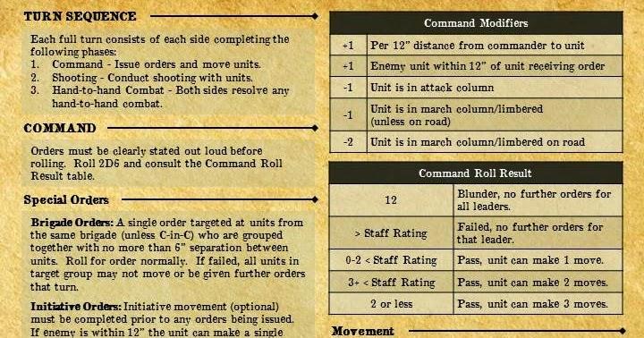 Jay's Wargaming Madness: Black Powder: Quick Reference Sheets