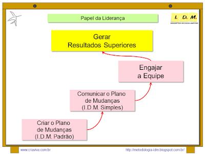 Curso Liderança Engajamento Equipe Metodologia IDM Simples Comunicação
