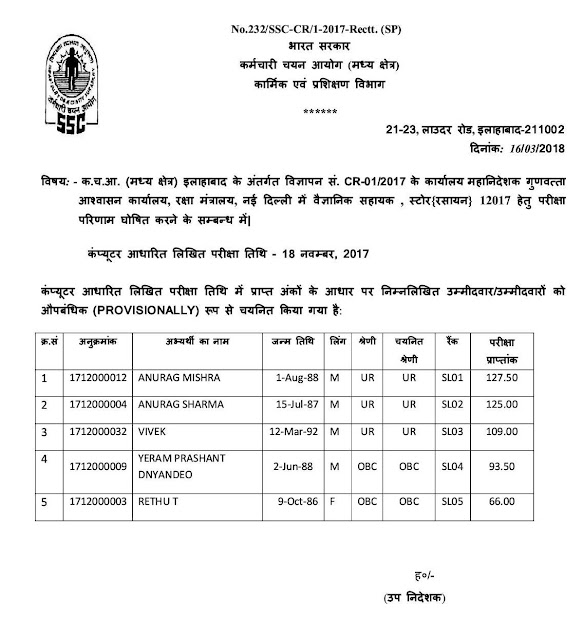 SSC+Provisional+List+of+CR12017