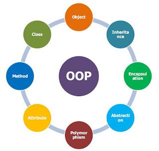 Download Ebook Konsep object oriented programming (OOP)
