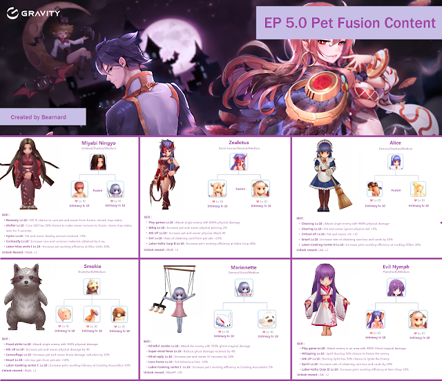 Pet List Fusion Ragnarok Mobile Eternal Love Episode 5.0