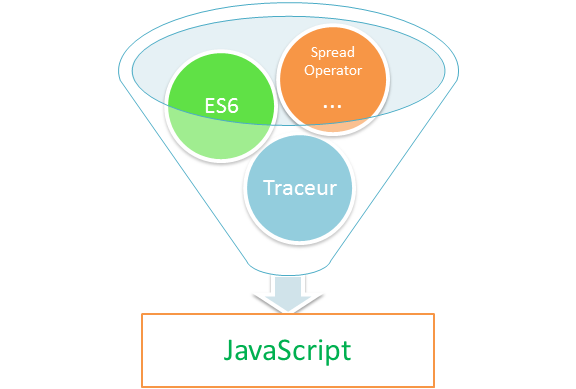 Angular 2 Compiler | What is Traceur compiler in Angular 2