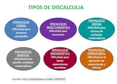 http://lapsico-goloteca.blogspot.com.es/2015/10/la-dislexia-de-los-numeros-discalculia.html