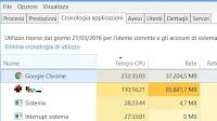 Vedi Uso CPU e Rete in Cronologia Applicazioni di Windows 10 e 8.1