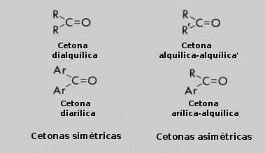 síntesis de cetonas epoxídicas y diabetes