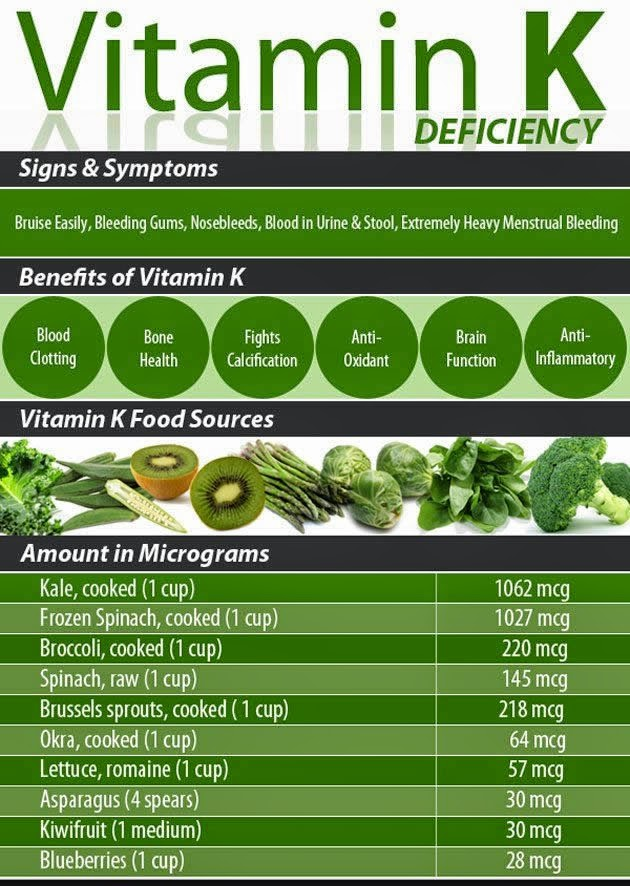 Vitamin K Deficiencies