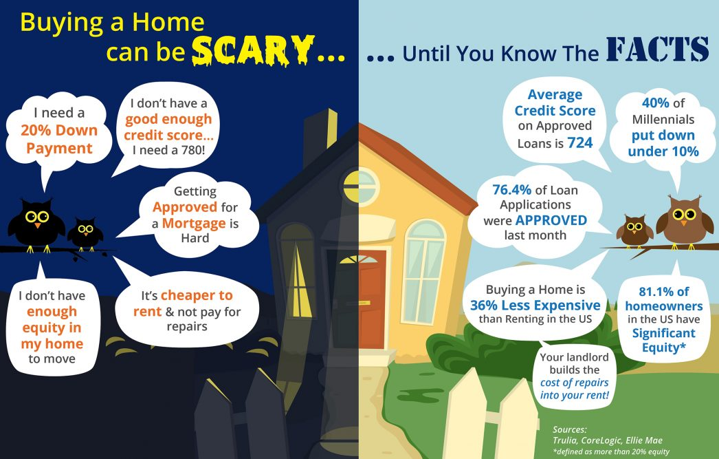 SCARY - Buying a Home!