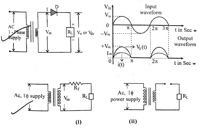 Half Wave Rectifier Circuit - (I) When diode is forward biased (ii) Diode reverse biased Half Wave Rectifier Circuit and INPUT and OUTPUT Waveforms