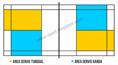 area permainan servis lapangan badminton bulutangkis