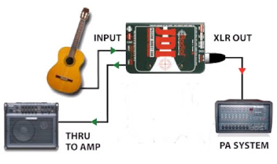 Pencabangan DI Box dan Amplifier
