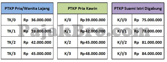 PTKP Tahun 2015