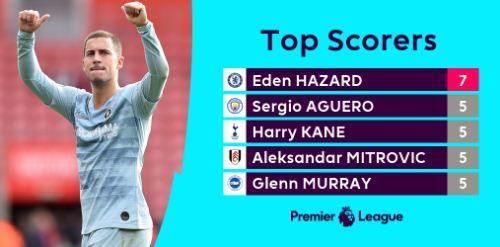 Top Skor Liga Inggris Pekan 8