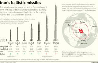 Ιράν: Θα αυξήσουμε το βεληνεκές των πυραύλων μας