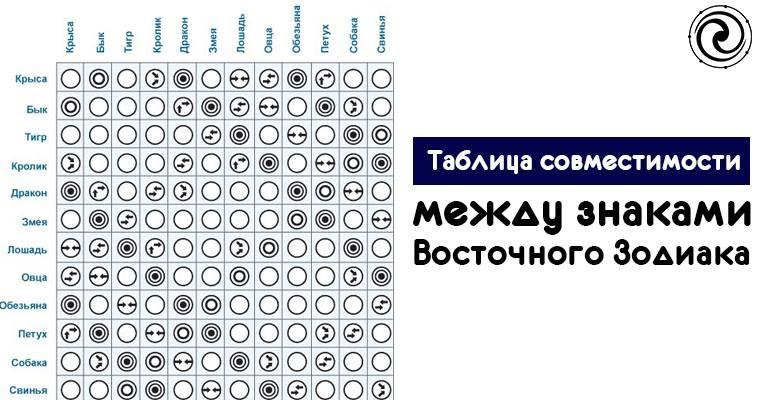 также гороскоп совместимости восточный и знаки зодиака кому