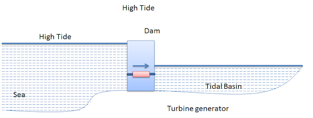 High Tide Power Generation