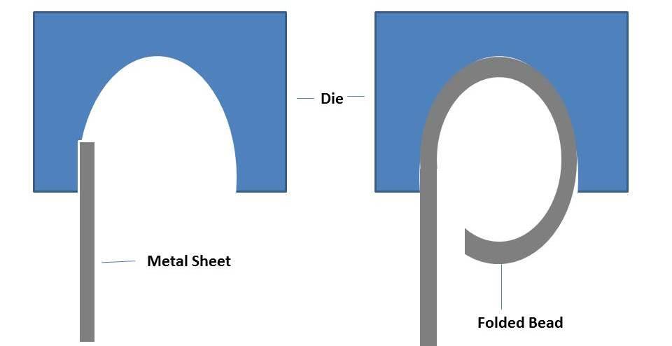 Different Sheet Metal Bending Process Mech4study