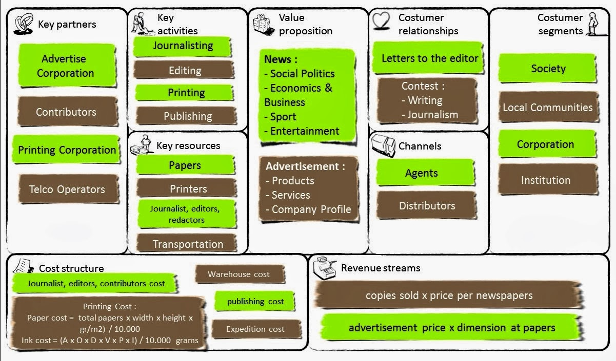 Iam a DREAMER: Bisnis Model Canvas