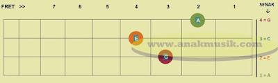 Cara Tunning/Menyetem/Menyetel Kentrung/Kencrung/Ukulele Senar 4