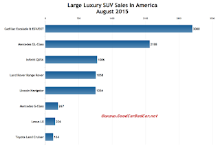 USA large luxury SUV sales chart August 2015