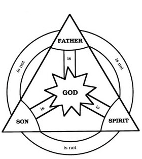 Catholic diagram of the TRINITY.