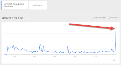 Google Trends Project Blue Book