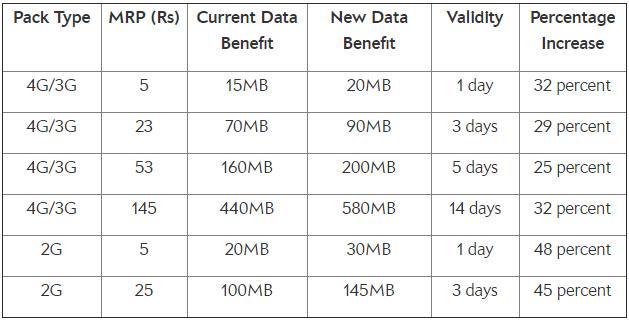 Airtel 2G 3G data pack