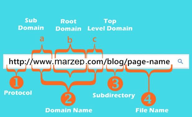 Cara Membuat URL Konten Blog Agar SEO Friendly