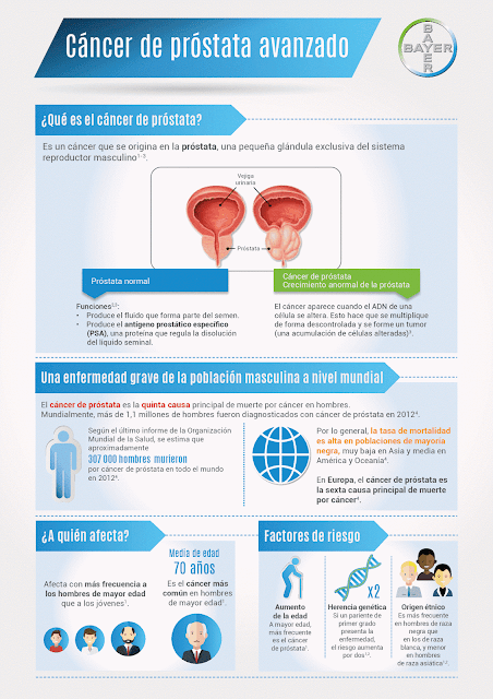 factores de riesgo de cancer de prostata