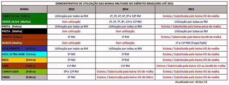 29d4d6a5e488b Coturno e boinas no EB sofrerão padronização. Demonstrativo de utilização  de boinas militares no Exército Brasileiro até 2015
