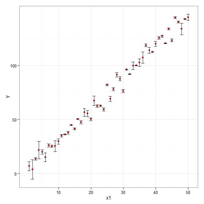 R graph gallery: RG #1: XY error bar plot