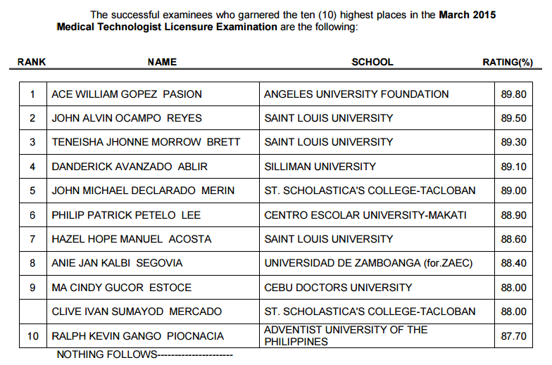 Top 10 List of Passers: AUF grad tops March 2015 Medtech board exam