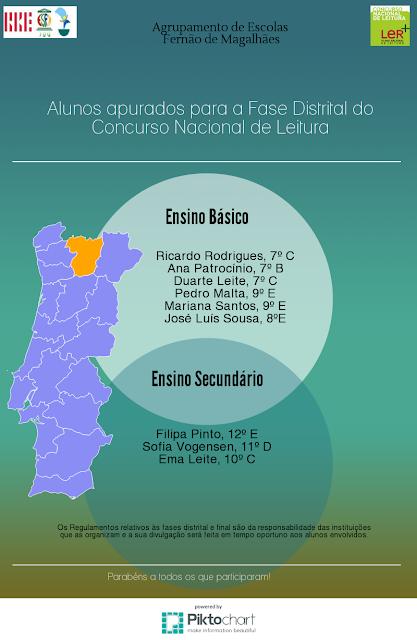 http://www.planonacionaldeleitura.gov.pt/escolas/projectos.php?idTipoProjecto=91