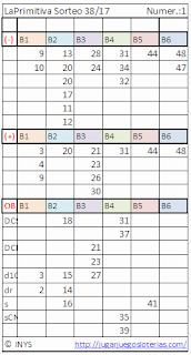 números para jugar a la primitiva de españa, desde ecuador