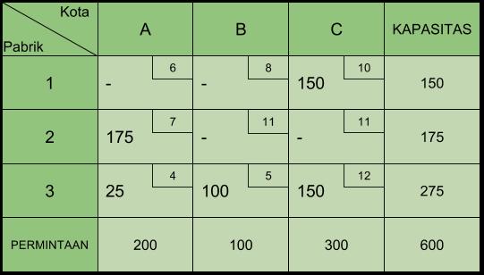Tabel Transportasi VAM