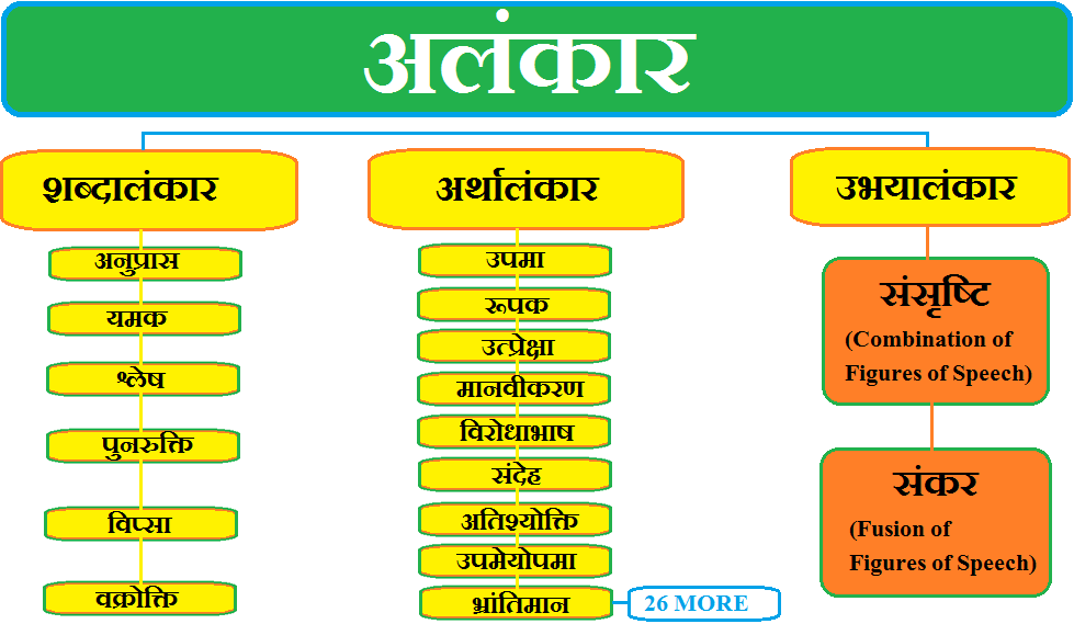 ALANKAR, Alankar in hindi, ALANKAR KE BHED, PARIBHASHA, Hindi Grammar