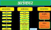 अलंकार - अलंकार की परिभाषा, भेद, उदाहरण, Hindi Grammar