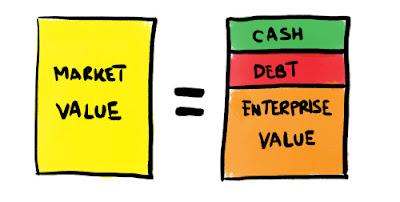 Penggunaan Enterprise Value dalam Menilai Suatu Perusahaan