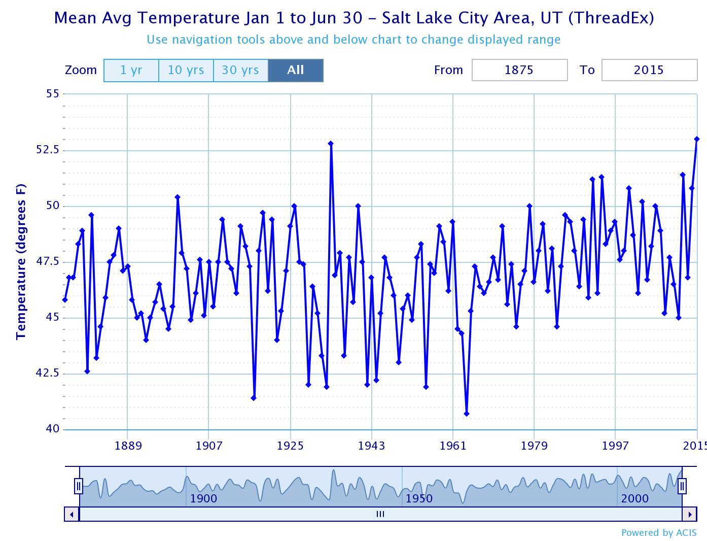 Salt Lake City, UT - Detailed hour-by-hour weather report ... |Salt Lake City Temperature