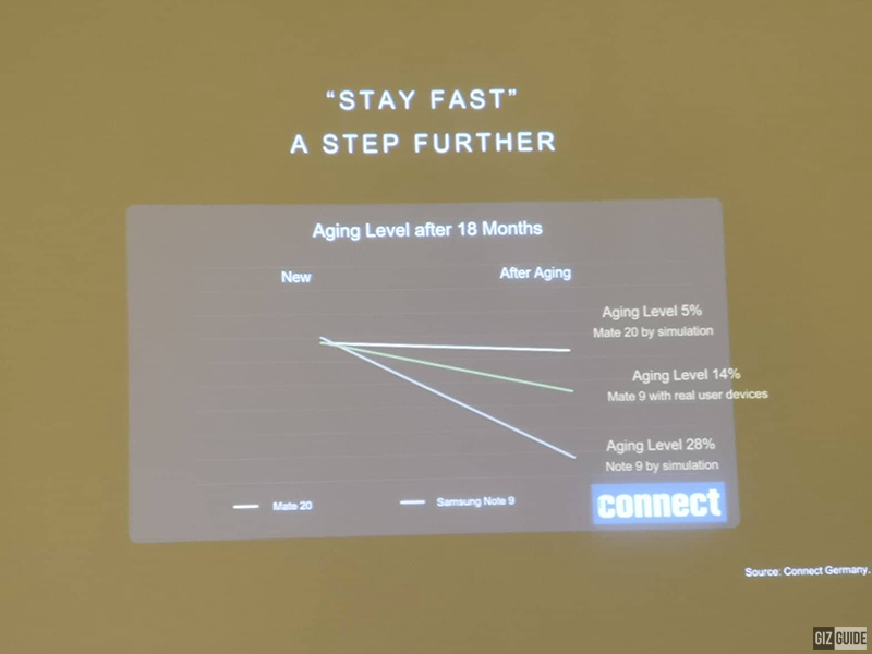Ageing simulation of Huawei phones versus Samsung Galaxy Note9