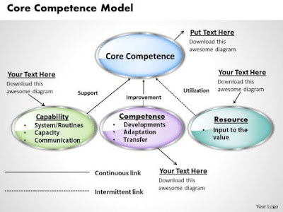 googles core competences 2018-2-2 essay on google's core competences 875 words feb 2nd, 2011 4 pages core competencies and capabilities of google:-• glocalization – think global, act local google is available in 160 different local country domain and 117 languages while google is available virtually everywhere there is internet access but operated in only 20 countries.