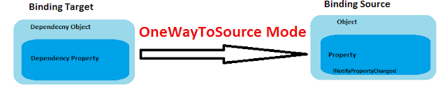 OneWayToSource Binding