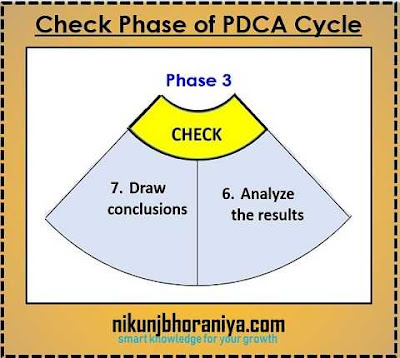 Check Phase of PDCA Cycle