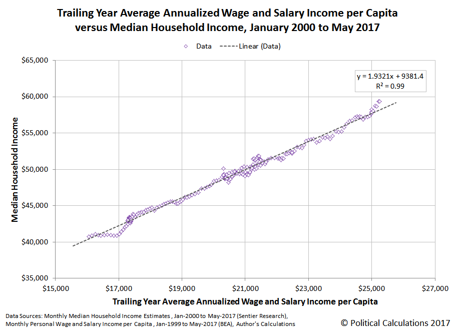 Trailing Year Average Annualized Wage and Salary Income per Capita versus Median Household Income, January 2000 to May 2017