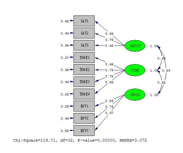 Confirmatory factor analysis cfa dengan lisrel part 2 semesta gambar di atas merupakan output dari wfbh dari gambar tersebut merupakan standardized solution dari hasil analisis kita kita bisa mengganti nilai ccuart Choice Image