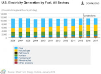 U.S. power generation since 2006, showing decline of coal (light blue) as both natural gas (yellow) and new renewables (brown) rose, while nuclear (green) and hydro (dark blue) remain flat. (Credit: EIA) Click to Enlarge.