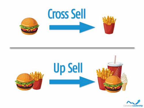 Cross-selling and up-selling