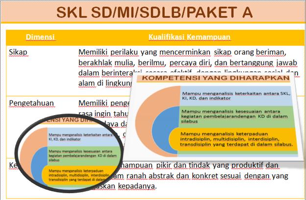 Analisis Kompetensi, Materi, Pembelajaran dan Penilaian Kurikulum 2013 Lengkap