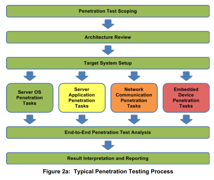 penetration testing systems It