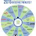 Ce întâmplă într-un minut pe internetul anului 2016?