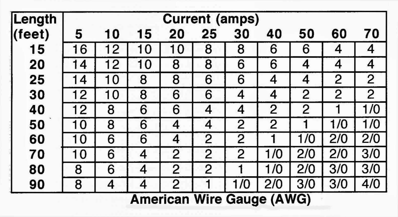 Wire Size Homes